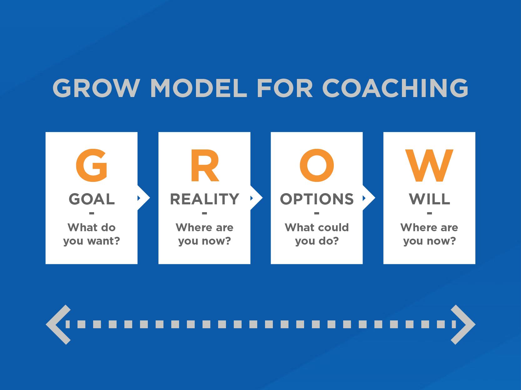 grow model in action from dee wilkinson